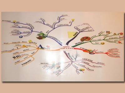 صورة لخارطة ذهنية تعليمية تم تعليقها على أحد جدران القاعة لشرح تقنية الخارطة الذهنية من خلالها
