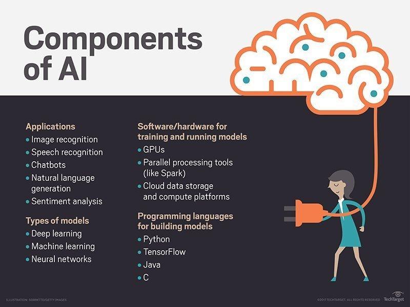 عناصر الذكاء الاصطناعي