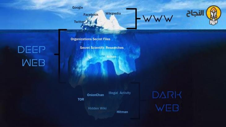 الانترنت العميق Deep Web