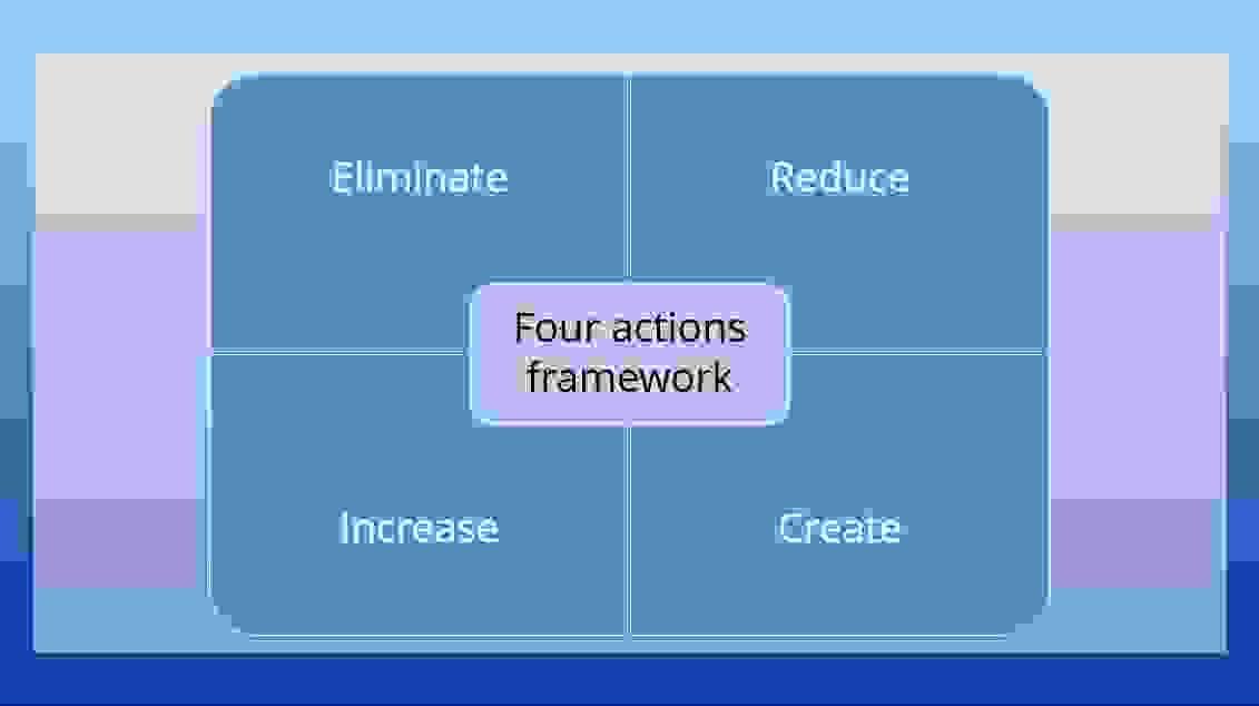 العناصر الأربعة لاستراتيجية المحيط الأزرق