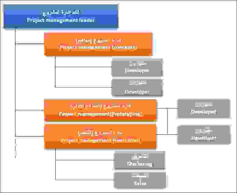 مخطط الشجرة