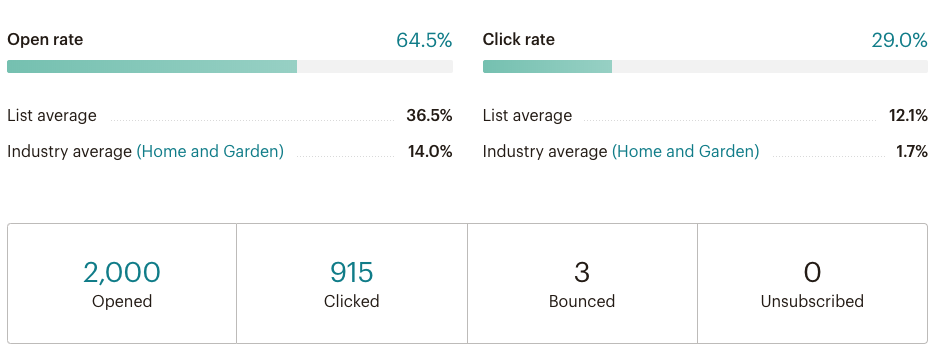 Mailchimp email report